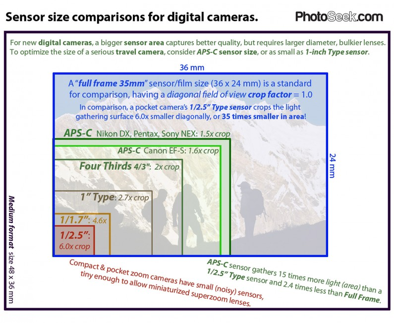 Compare digital camera sensor sizes overlaid together: full frame 35mm, APS-C, Micro Four Thirds, 1-inch, and more.